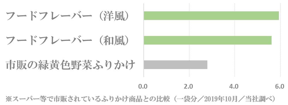 フードフレーバーと市販ふりかけの食物繊維量比較グラフ