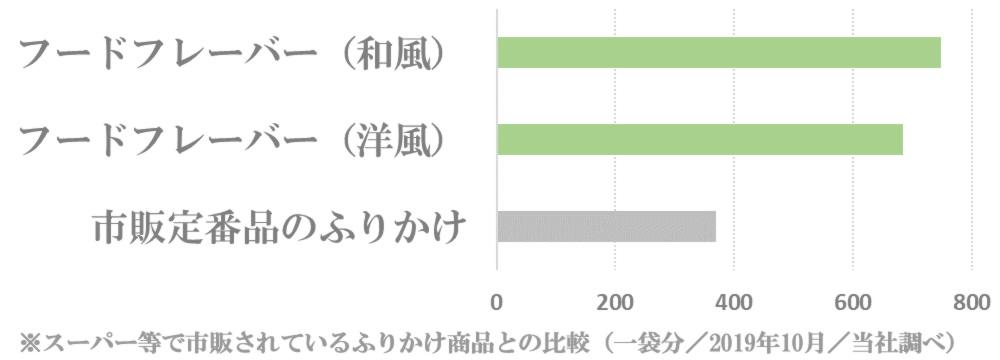 フードフレーバーと市販ふりかけのカルシウム量比較グラフ