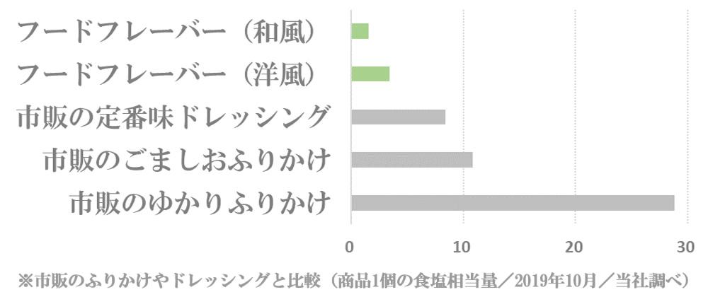 フードフレーバーと市販ふりかけ、ドレッシングの食塩相当量比較グラフ