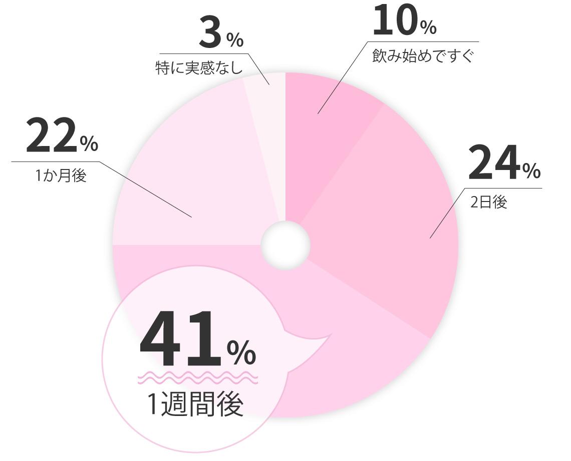 10%呑み始めてすぐ 24%2日後 41%1週間後 22%1ヶ月後 3%特に実感なし