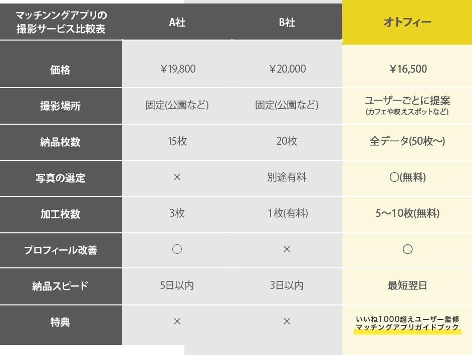 マッチンングアプリの撮影サービス比較表
